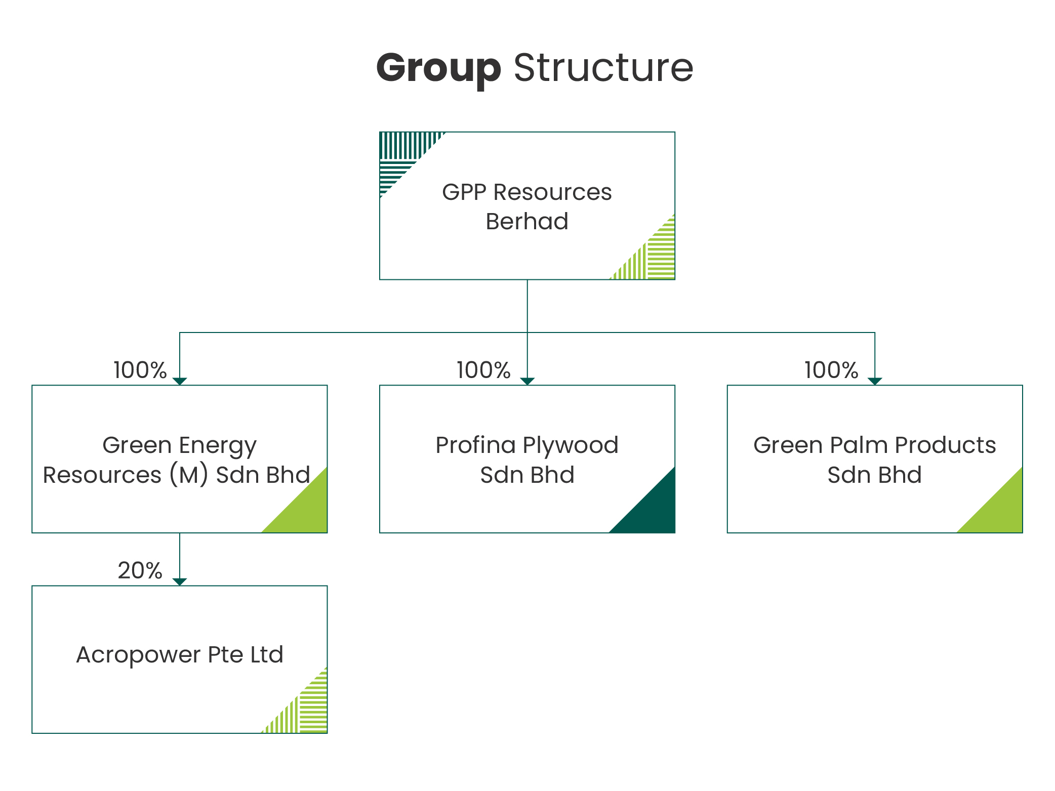 group-structure-01